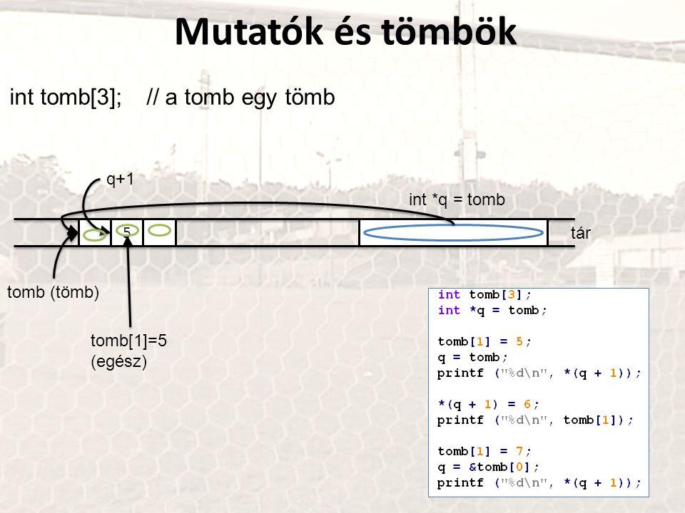 Mutatók és tömbök int tomb[3]; // a tomb egy tömb q+1 int *q = tomb 5